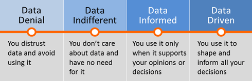 Data-Driven Design: Dare To Wield The Sword Of Data – Part I | Web ...
