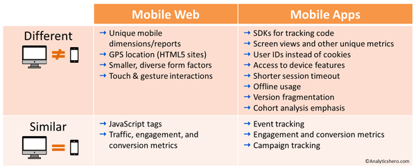 Web Analytics Vs  Mobile Analytics: What's The Difference